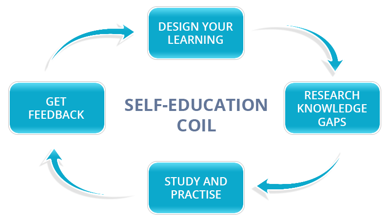 Self-education coil