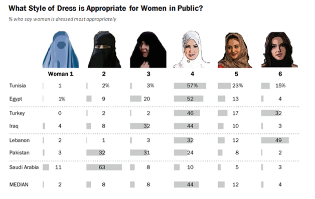 Appropriate dress code for a Muslim woman